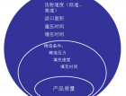 五招评估压铸工艺(2) (1498播放)