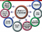 TS16949之生产计划实战培训(8) (702播放)
