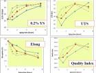 铝合金压铸件的热处理(90) (1006播放)