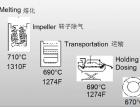 针对高致密性压铸件的合金熔化、处理和转移(104) (563播放)