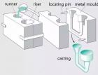 金属成型工艺介绍1—非铸造部分(