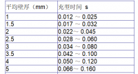 冷室压铸工艺系列-3铸造条件-b填充时间(160) (1216播放)