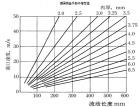 冷室压铸工艺系列-3铸造条件-c填充速度(161) (623播放)