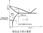 铝合金压铸件热处理(一)(165) (415播放)