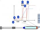 压铸三曲线(速度,压力,位移)分析及工艺设定(172) (783播放)
