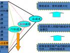 压铸生产成本控制(一)-生产成本的构成(188) (235播放)