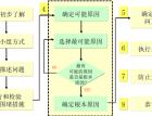 压铸生产成本控制-8D报告(192) (176播放)