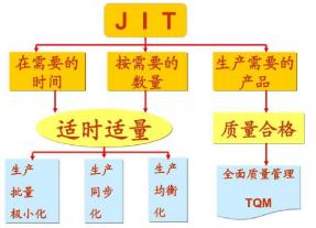 压铸生产成本控制(六)-准时化生产