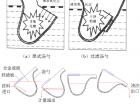 压铸件气孔缺陷产生的原因特征及具体的解决措施-4(277) (544播放)