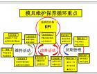 压铸模具维护管理(284)