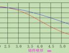 压铸件气孔缺陷产生的原因特征及具体的解决措施(八)(303) (308播放)
